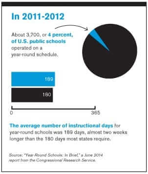 graphs showing 2011-2012 4% of U.S. public schools operate a year-round schedule.