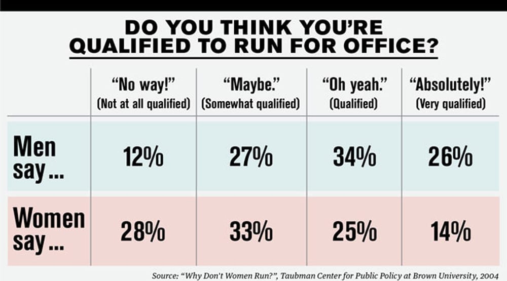 """Chart showing men and women's reactions to the question """"Do you think you're qualified to run for office?"""""""