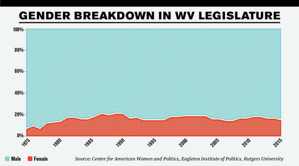 graph showing the gender breakdown in WV legislature from 1975-2015